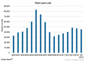uploads/2015/09/Chart-4-land-lots1.png