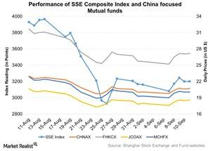 uploads///Performance of SSE Composite Index and China focused Mutual funds