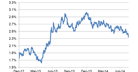 uploads/2014/08/10-year-bond-yield-LT4.png