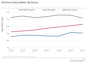 uploads///UK GVA by sector