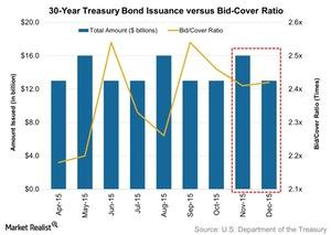 uploads/2015/12/30-Year-Treasury-Bond-Issuance-versus-Bid-Cover-Ratio-2015-12-131.jpg