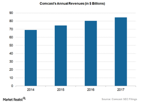 uploads/2018/07/comcasts-annual-revenues-2-1.png