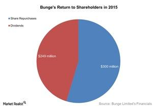 uploads/2016/06/Bunges-Return-to-Shareholders-in-2015-2016-06-06-1.jpg