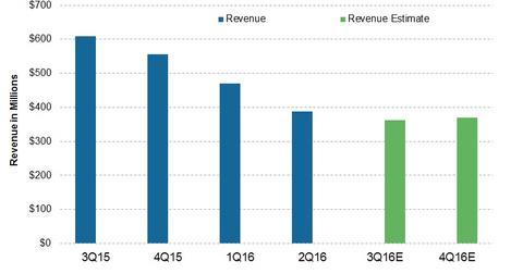 uploads/2016/10/Revenue-3.jpg