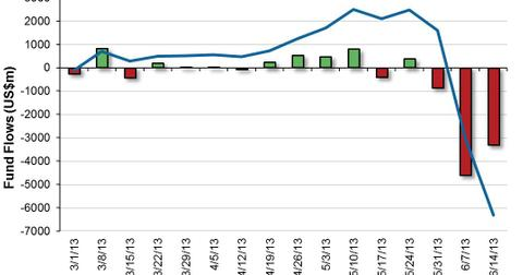 uploads/2013/06/US-High-Yield-Bond-Fund-Flows-2013-06-17.jpg
