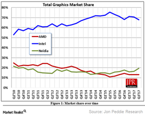 uploads/2017/12/A10_Semiconductors_GPU-market-share-3Q17-1.png