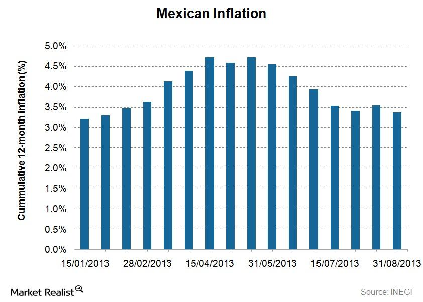 uploads///Mexico Inflation new