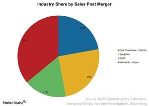 uploads/2016/09/Industry-Share-by-Sales-Post-Merger-2016-09-16-1.jpg