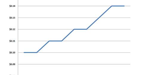 uploads/2014/02/GGP-dividend.png