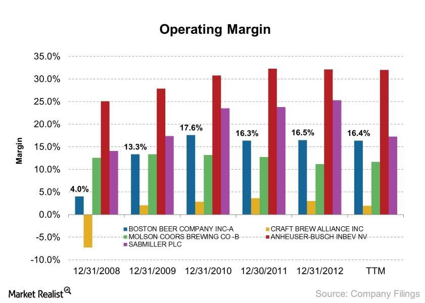 uploads///Operating Margin    e