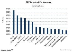 uploads///FEZ Industrial Performance