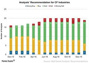 uploads/2017/02/Analysts-Recommendation-for-CF-Industries-2017-02-09-1.jpg