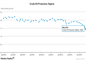 uploads/2016/06/Nigeria-crude-oil-production-1.png