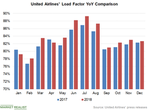 uploads///Chart  Load Factor