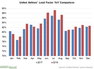 uploads/2019/01/Chart-2-Load-Factor-1.png