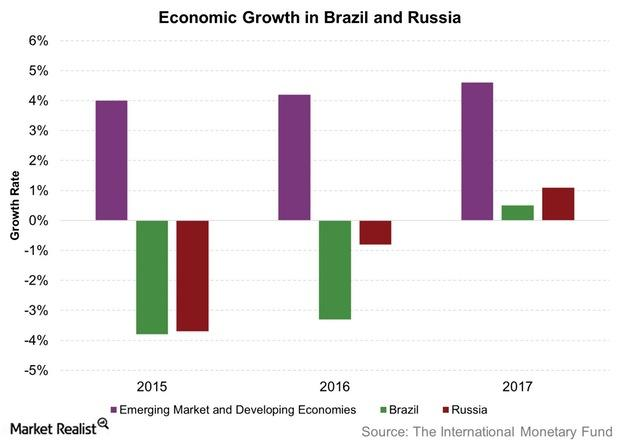 uploads///Economic Growth in Brazil and Russia