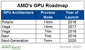 uploads/2019/03/A3_Semiconductors_AMD-GPU-roadmap-1.png