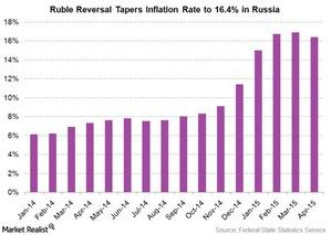 uploads/2015/05/russia-inflation-rate1.jpg