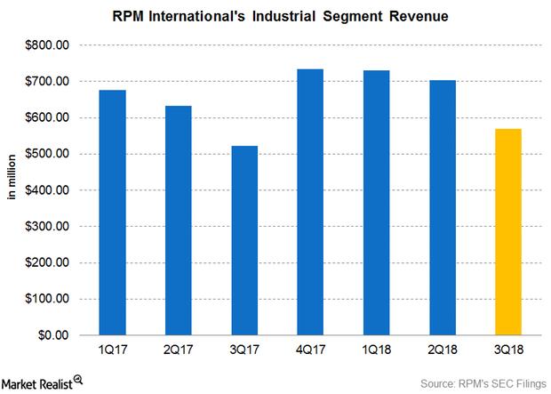 uploads///Part post earnings Industril segment Q