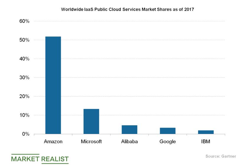 uploads///IaaS market shares