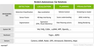 uploads///A_Semiconductors_NVDA Autonomous car solution