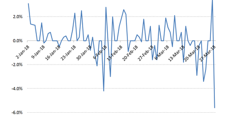 uploads/2018/04/nyse-fang-index-1.png