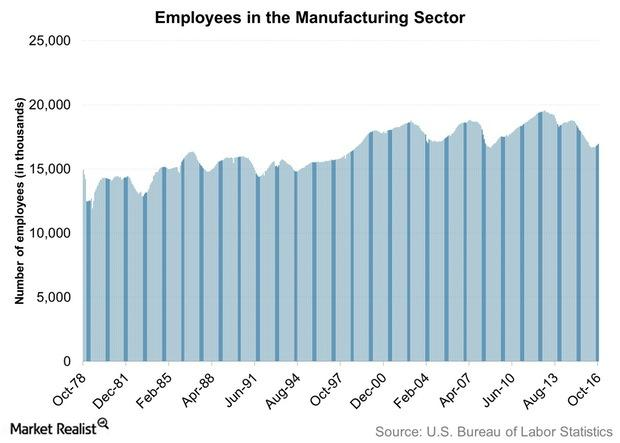 uploads///Employees in the Manufacturing Sector