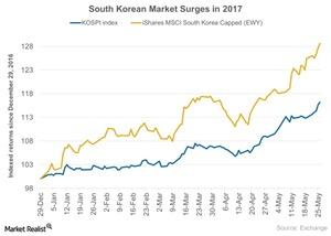uploads///South Korean Market Surges in