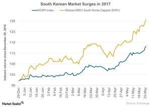 uploads/2017/05/South-Korean-Market-Surges-in-2017-2017-05-29-1.jpg