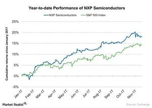 uploads/2017/11/Year-to-date-Performance-of-NXP-Semiconductors-2017-11-21-1.jpg