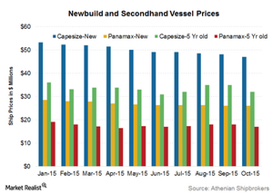 uploads/2015/11/Vessel-prices2.png