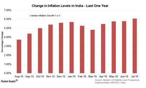 uploads///India inflation