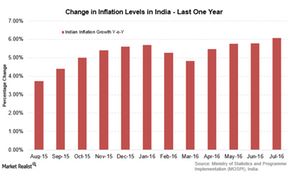 uploads/2016/08/India-inflation-2-1.png
