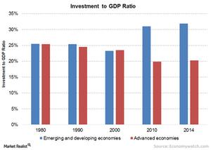 uploads/// Inv to GDP
