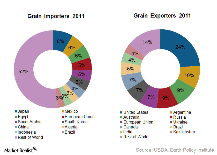 uploads///Grain Imports and Exports