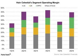 uploads///Hain Celestials Segment Operating Margin