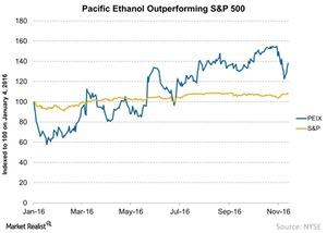 uploads///Pacific Ethanol Outperforming SP