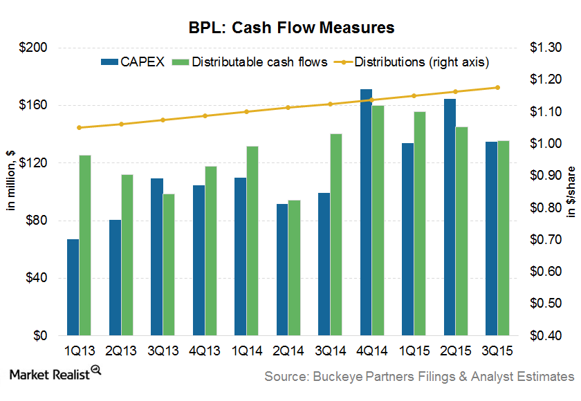 uploads///BPL cash flow measures