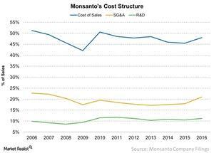 uploads/2016/12/Monsantos-Cost-Structure-2016-12-29-1.jpg