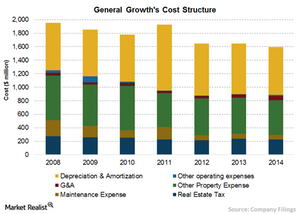 uploads/2015/09/Chart-8-Cost-structure1.png