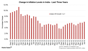 uploads///India CPI  year