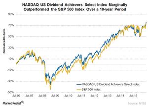 uploads///A NASDAQ Div Achievers vs SP