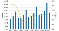 uploads///Priceline revenue growth