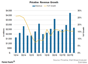 uploads/2017/02/Priceline-revenue-growth-2-1.png