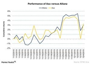 uploads/2015/12/Performance-of-Axa-versus-Allianz-2015-12-071.jpg