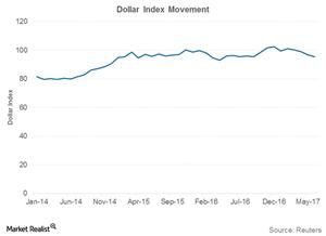 uploads///US dollar