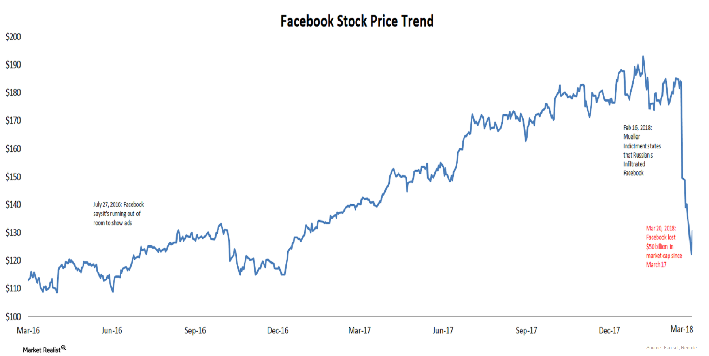 uploads///facebook stock price _