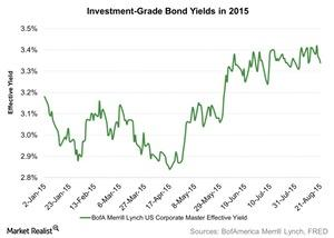 uploads/2015/08/Investment-Grade-Bond-Yields-in-2015-2015-08-251.jpg