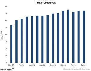 uploads/2015/03/Tanker-orderbook1.jpg