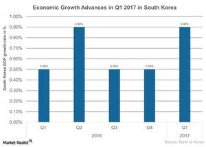 uploads///Economic Growth Advances in Q  in South Korea